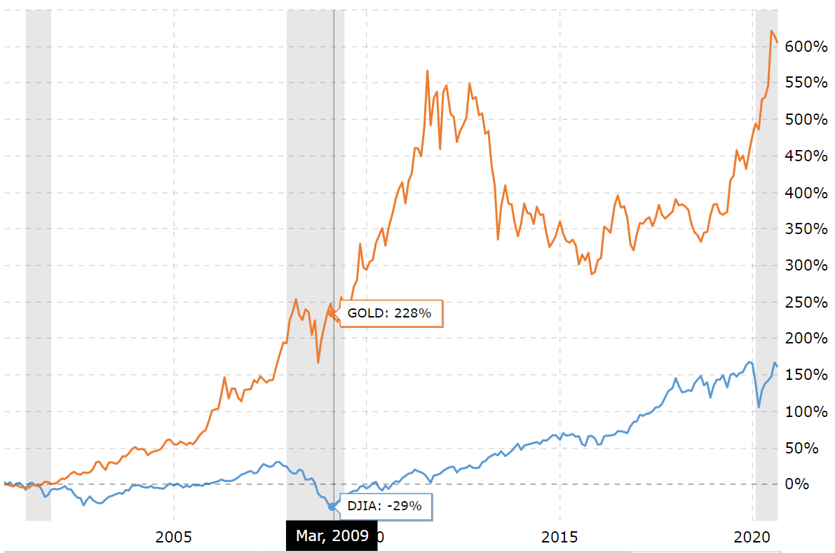 20-year comparison of the historical percentage return for the Dow Jones Industrial Average (DJIA) against the return for gold prices