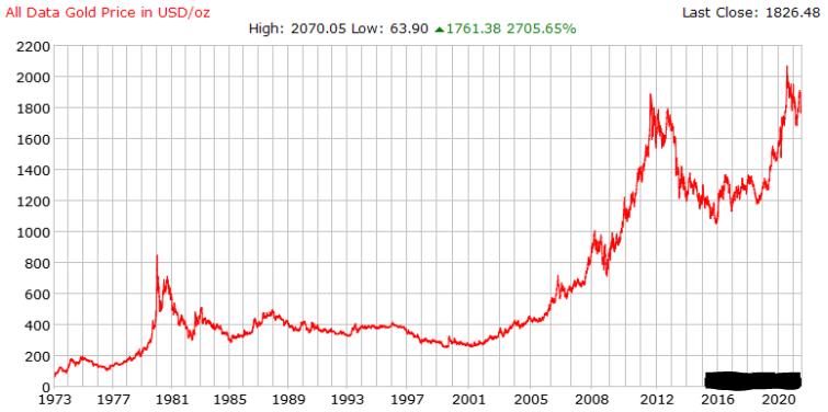 50-year gold price chart